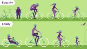 This image shows how the 'one size fits all' approach does not drive forward our work on inclusion. It shows that giving the same bike, without regard to their physicality, means that some cannot reach the pedals, some have to crouch, and others cannot use the bike at all! What they need are bikes adjusted to allow each of them the chance to ride comfortably.